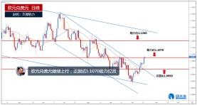 欧元兑美元继续走高,正测试1.1070阻力位置