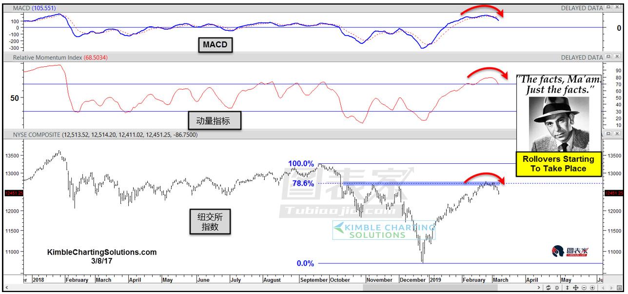 多重指标暗示美股即将开始反转-图表家