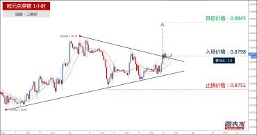 欧元兑英镑突破三角形上轨,目标见0.8845-图表家