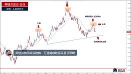 英镑兑加元恢复跌势,跌破头肩顶颈线或吸引抛售