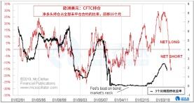 领先指标暗示美债收益率将至少下跌10个月