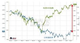 全线上涨结束?鸽派美联储令美国股债背离