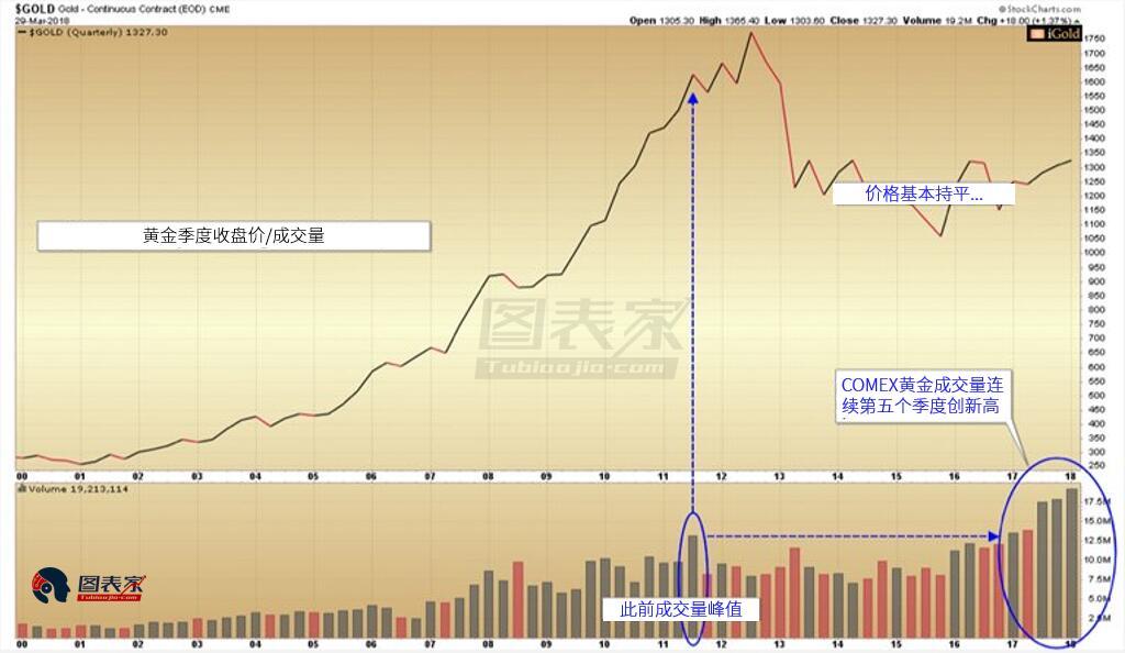 黄金成交量再创新高,金价短线面临下行风险-图表家