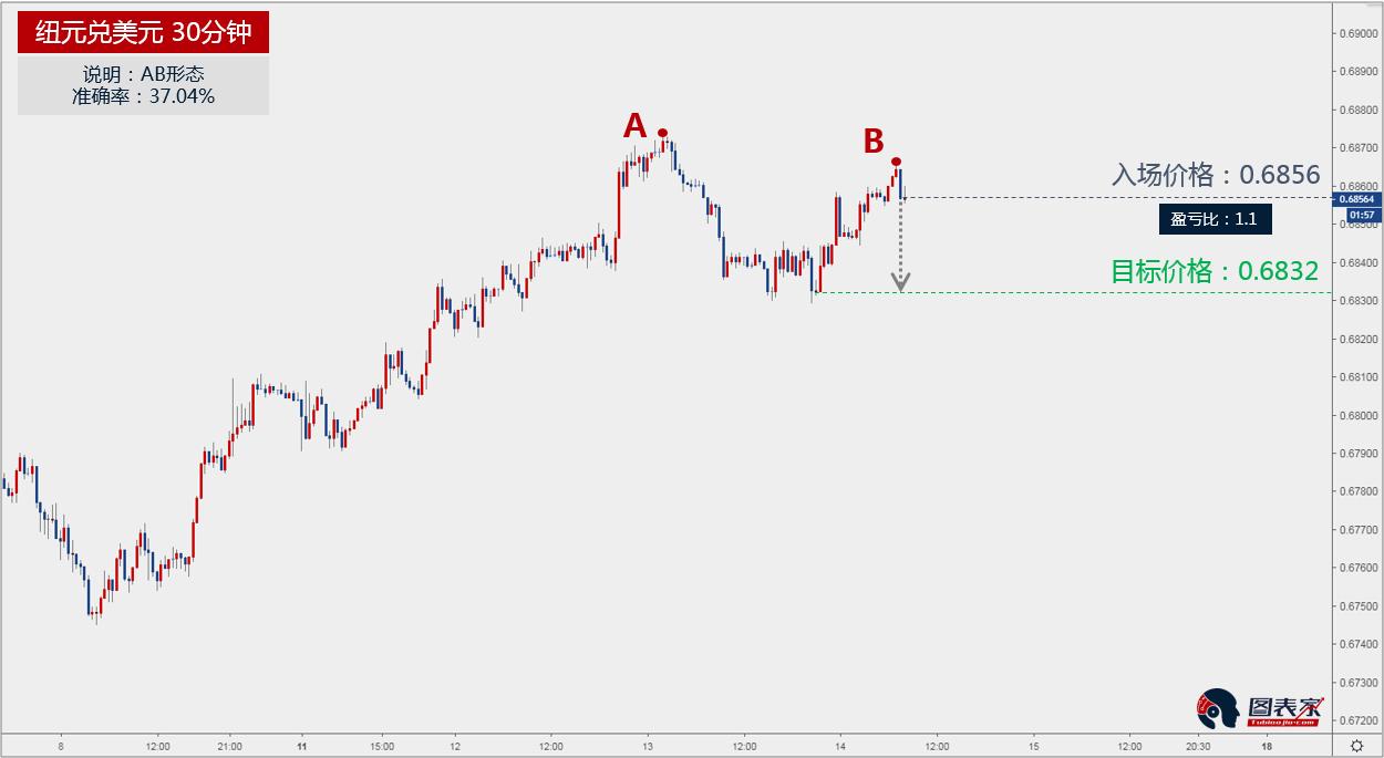 纽元兑美元出现AB形态,下跌目标见0.6832-图表家
