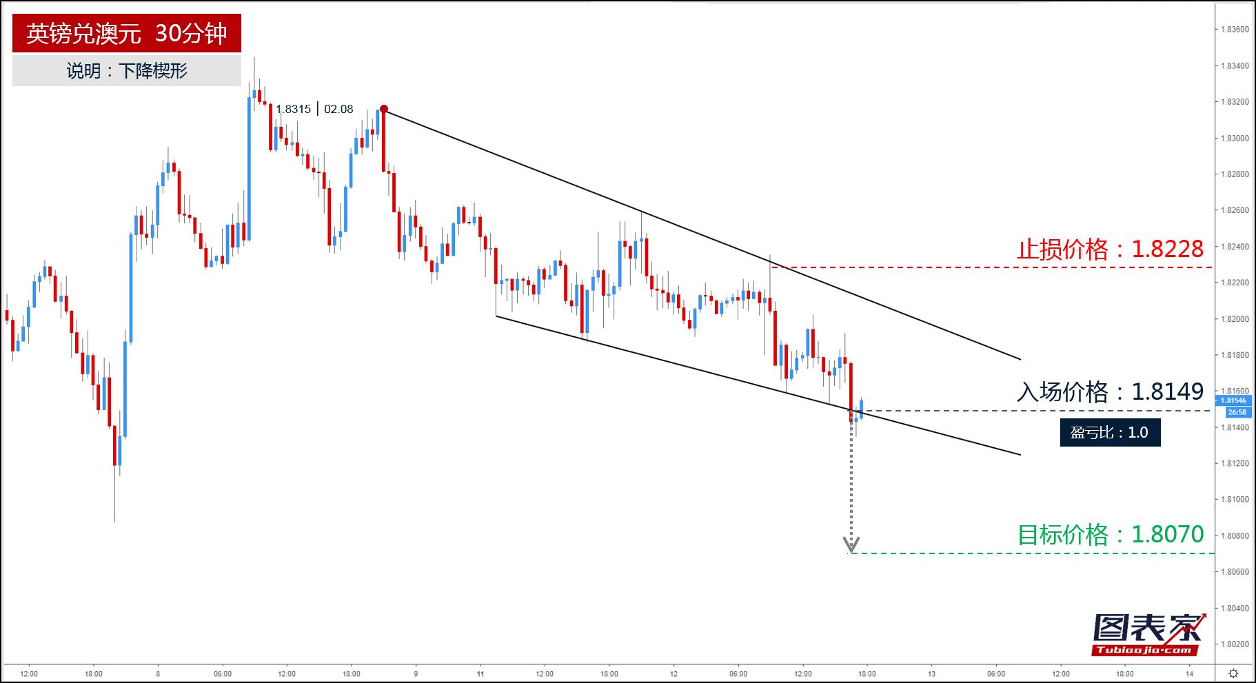 英镑兑澳元跌破楔形下轨,目标见1.8070-图表家