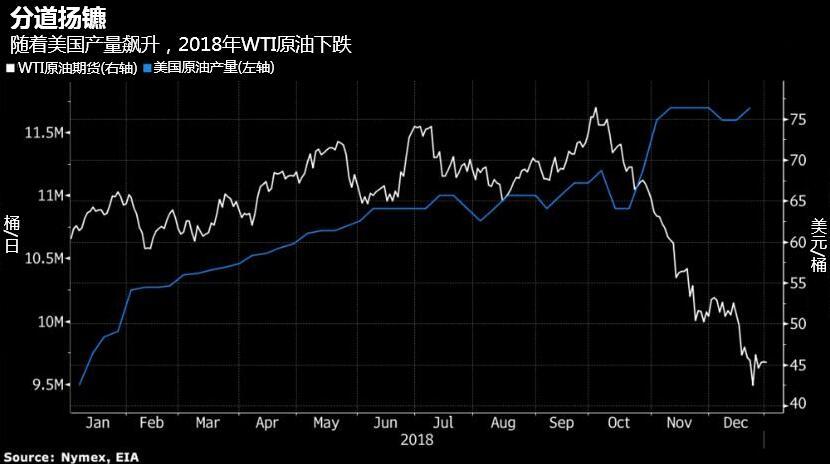 经济与供应风险夹击,原油2019年开局日子仍不好过-图表家