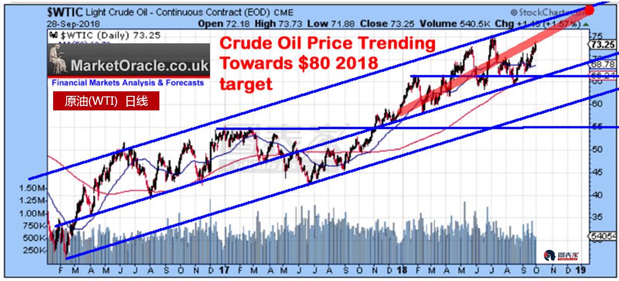 WTI原油或在明年延续牛市,至少涨至90美元-图表家