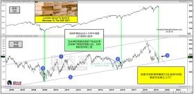 美股市场屏息以待这一商品价格破位