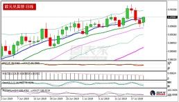 欧元兑英镑快速反弹,关注能否收盘于0.9000上方