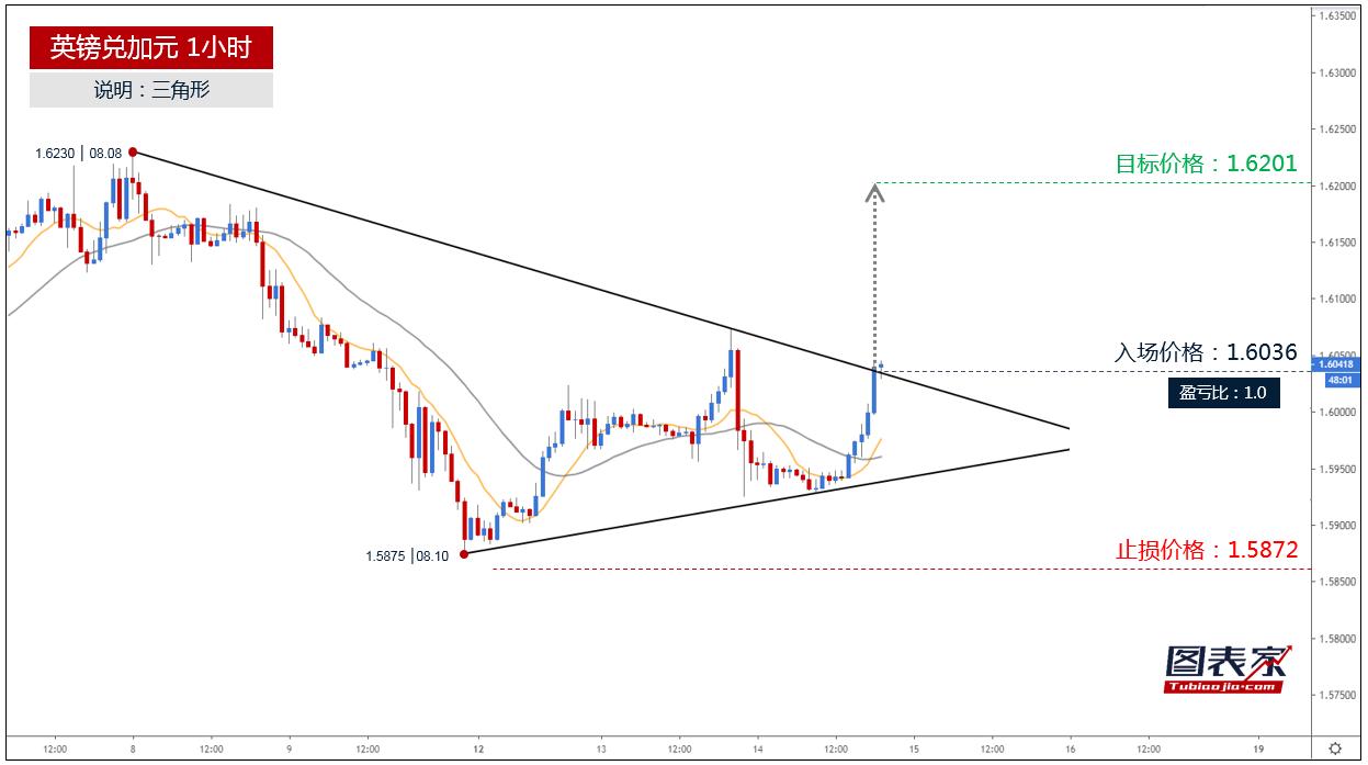 英镑兑加元突破三角形上轨,目标见1.6201-图表家