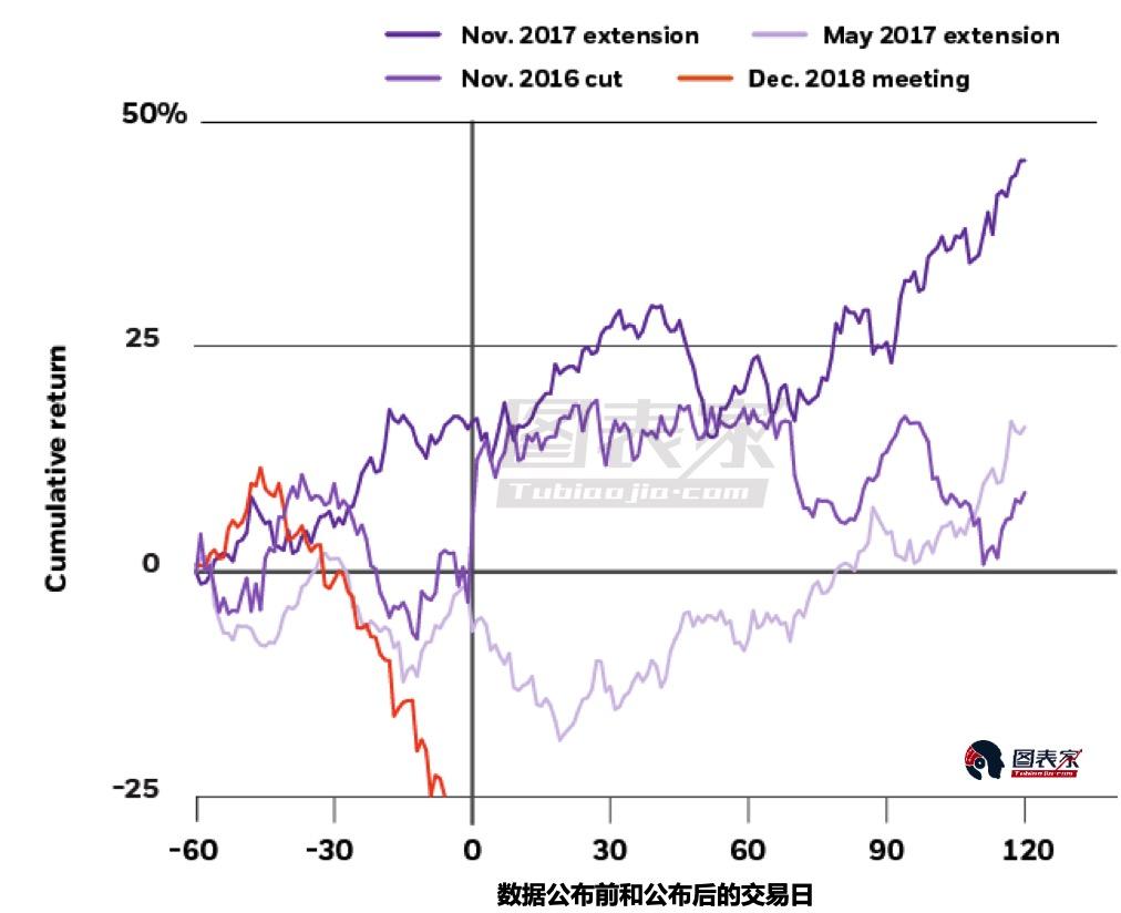 OPEC考虑减产,石油多头的春天来了吗?-图表家