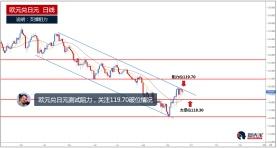 欧元兑日元短线走高,正测试119.70阻力位置