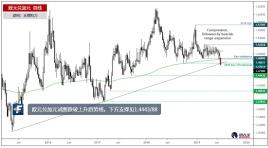 欧元兑加元试图跌破上升趋势线,下方支撑见1.4443/88