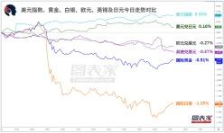 【1分钟,把握美盘交易机会】关注澳元兑日元、英镑兑日元破位机会