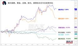 【1分钟,把握美盘交易机会】关注英镑兑日元、澳元兑瑞郎破位机会