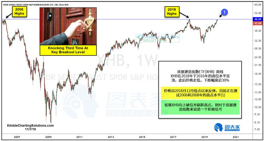 美股即将经历13年来最重要的破位尝试-图表家