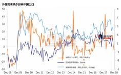 中国去年12月进出口均下降,今年贸易收支将进一步恶化
