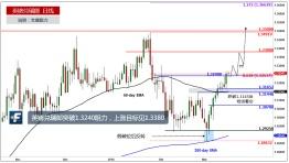 英镑兑瑞郎突破1.3240阻力,上涨目标见1.3380