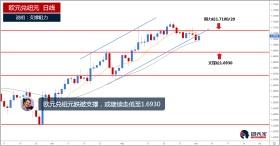 欧元兑纽元跌破支撑,或继续走低至1.6930