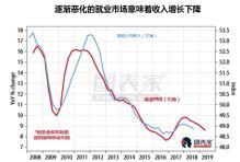 中国就业市场恶化,贸易战影响初显