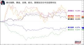 【1分钟,把握美盘交易机会】关注英镑兑日元,欧元兑英镑破位机会