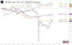 【1分钟,把握美盘交易机会】关注欧元兑瑞郎、欧元兑美元破位机会