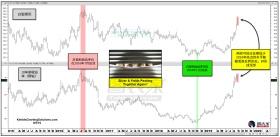 美债收益率或暗示白银反弹见顶