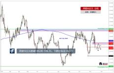 英镑兑日元跌破146.00-146.35,做空目标见142.77