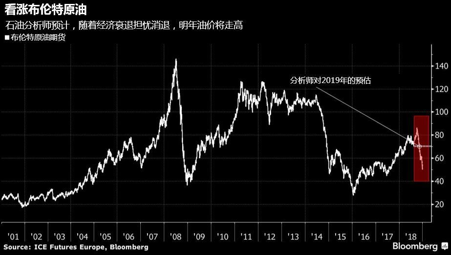 经济衰退担忧过重,2019年油价将收复70大关-图表家