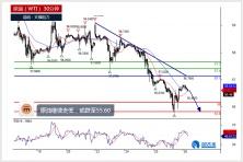 原油、欧元及日元今日分析(2019.09.27)