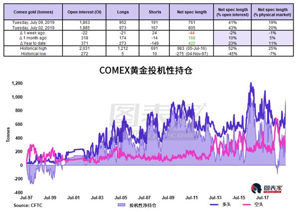 经济放缓担忧支撑黄金,金价或在下半月进一步走高-图表家