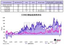 经济放缓担忧支撑黄金,金价或在下半月进一步走高