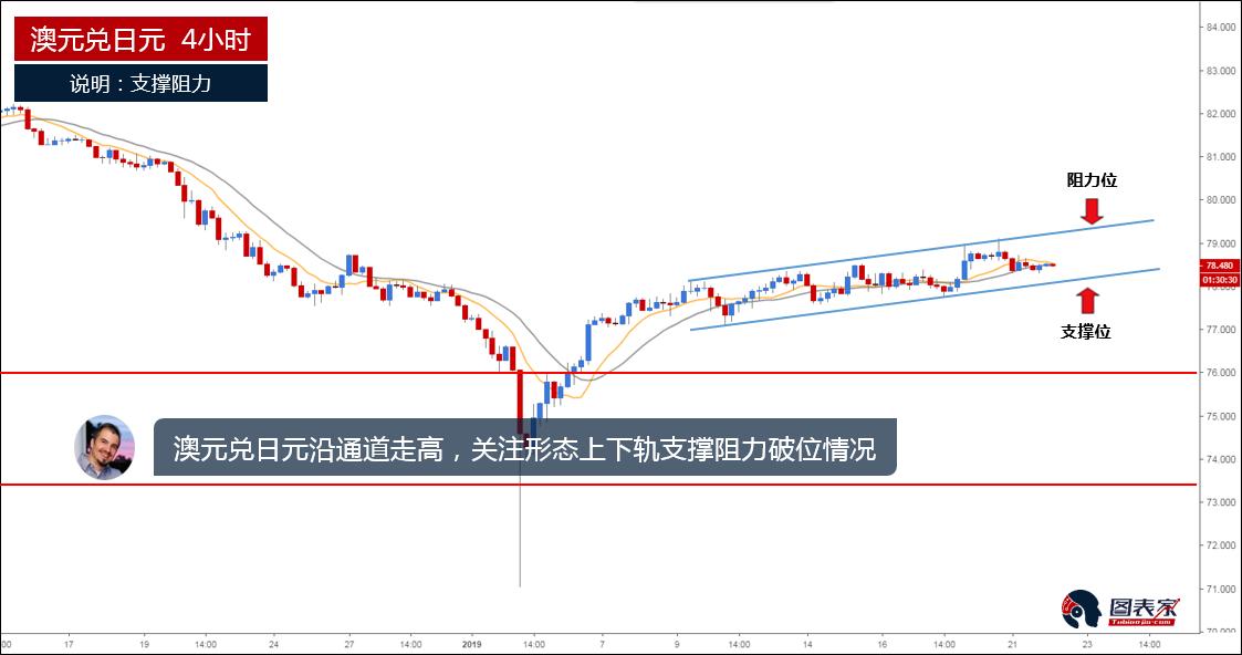 澳元兑日元沿通道走高,但下行趋势依旧没有改变-图表家