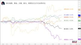 【1分钟,把握美盘交易机会】关注美元兑日元、纽元兑日元破位机会