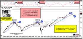 标普正在复现2000年和2007年大跌前的行情