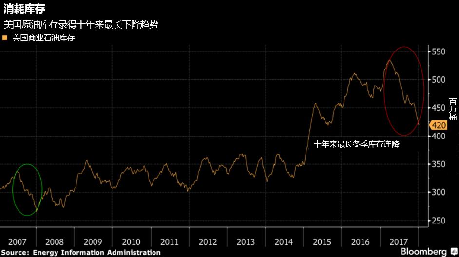 原油价格半年上涨近50%,功劳不全归OPEC-图表家