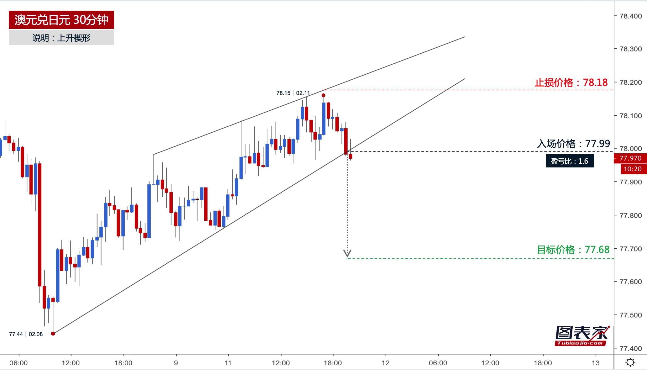 澳元兑日元跌破楔形下轨,目标见77.68-图表家