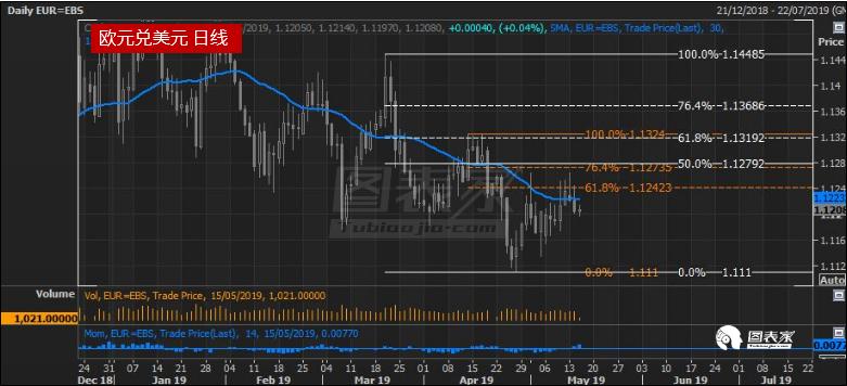欧元兑美元持续下行,或继续跌至1.1111-图表家