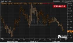 英镑兑美元跌至10周新低,下方目标见1.2773