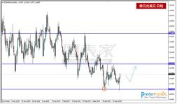 EURUSD从低点反弹,关注上方阻力1.1265