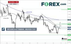 澳元兑美元测试下降趋势线,进一步阻力见0.7020
