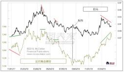 谨慎追涨!日元和人民币尚未确认黄金上涨趋势