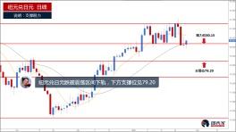 纽元兑日元跌破短期支撑,下方支撑位见79.20