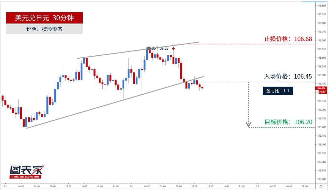 美元兑日元跌破楔形下轨,目标见106.20-图表家