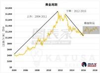 当前周期下,哪类黄金股投资价值更高?