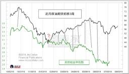 原油走高暗示美债收益率将在未来3周上涨