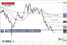 英镑兑日元测试136.50/65阻力,下跌目标见135.40