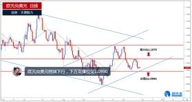 欧元兑美元短线承压,下方支撑位见1.0990
