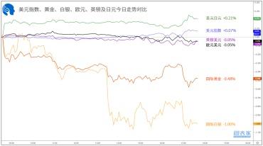 【1分钟,把握美盘交易机会】关注纽元兑日元、英镑兑日元破位机会-图表家