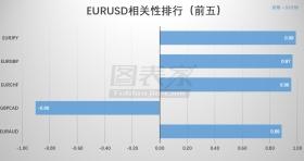【相关性交易】EURUSD低风险组合策略(04月23日)